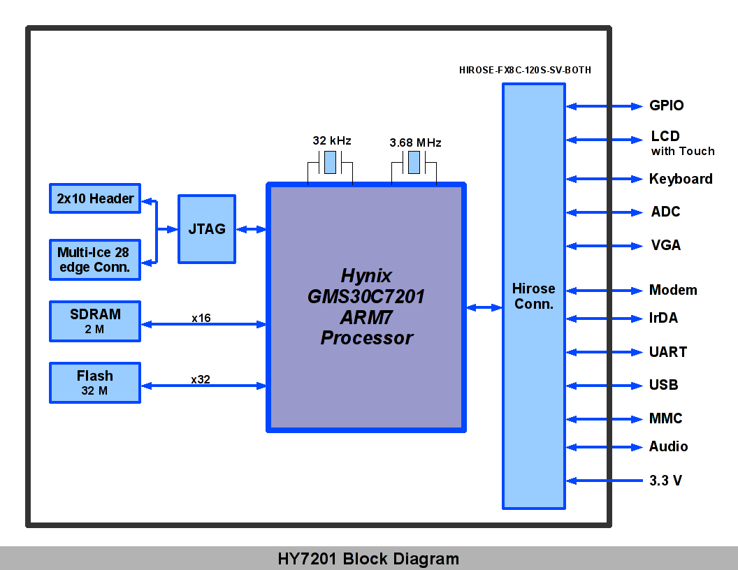 block diagram of processor – the wiring diagram,Block diagram,Block Diagram Of Processor