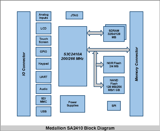 SA2410 block diagram