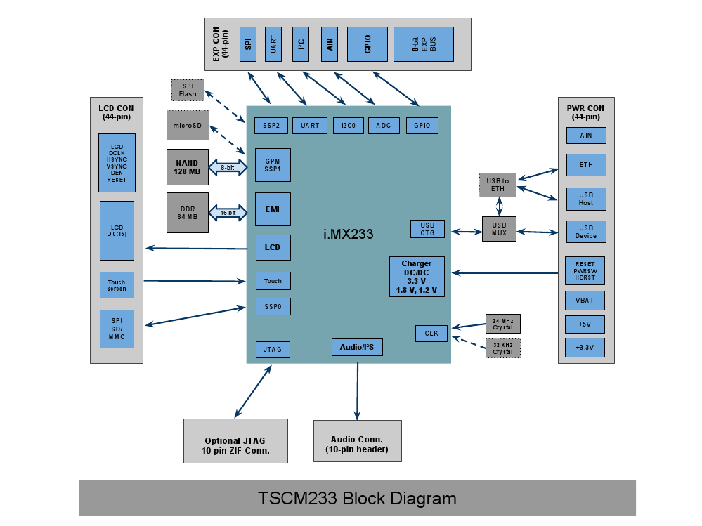 TSCM233 block diagram